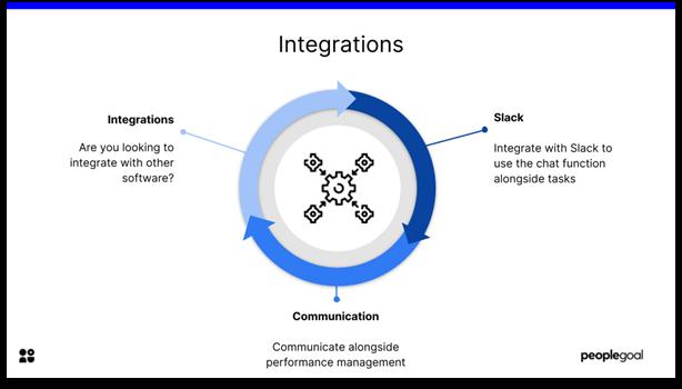 Performance Management Software - integrations