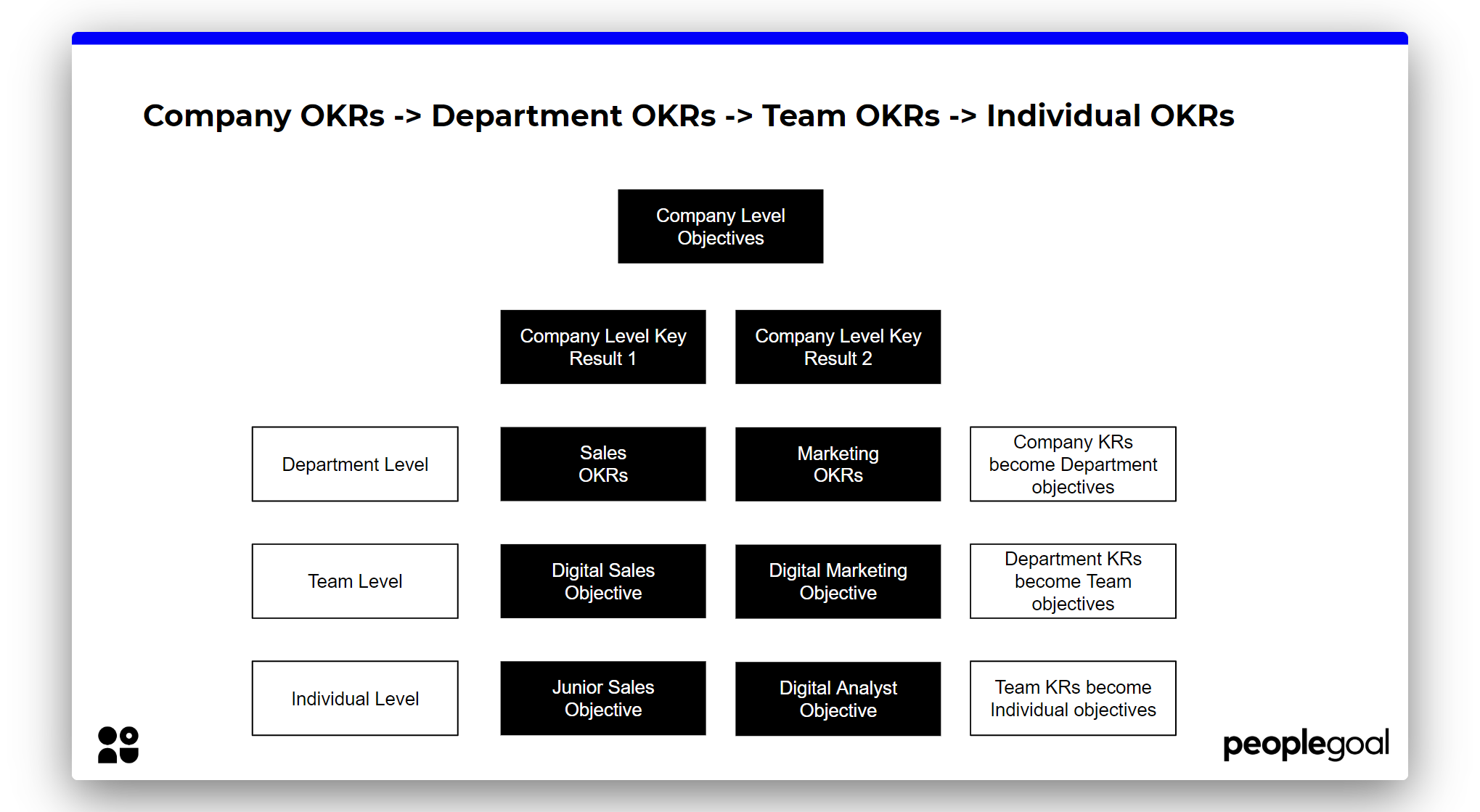 OKRs Software - Company Objectives cascade