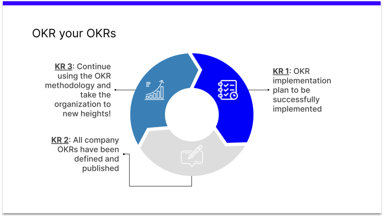 OKR your OKRs
