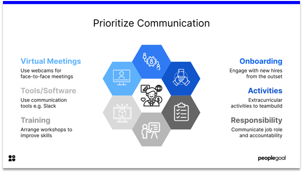 Remote Employee Engagement - prioritize communication