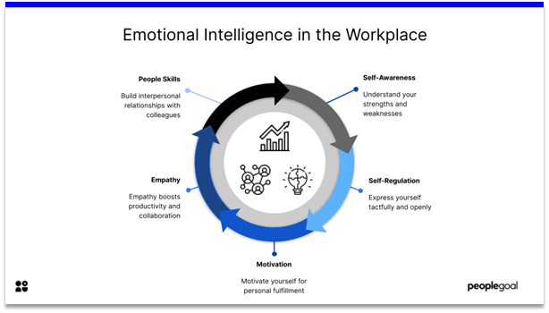 Emotional Intelligence - in the workplace