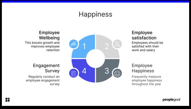 Employee Motivation - Happiness