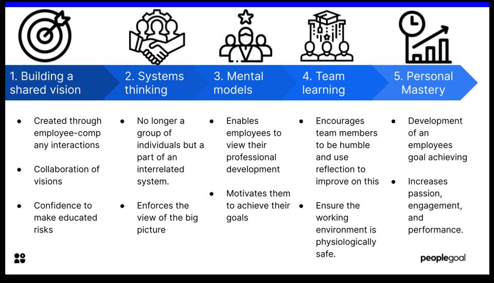 learning organization - 5