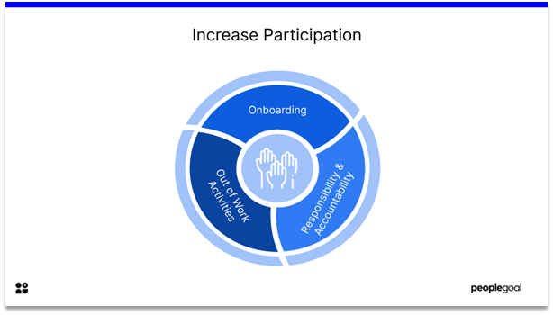 Remote Employee Engagement - increase participation