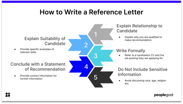 how to write reference letter