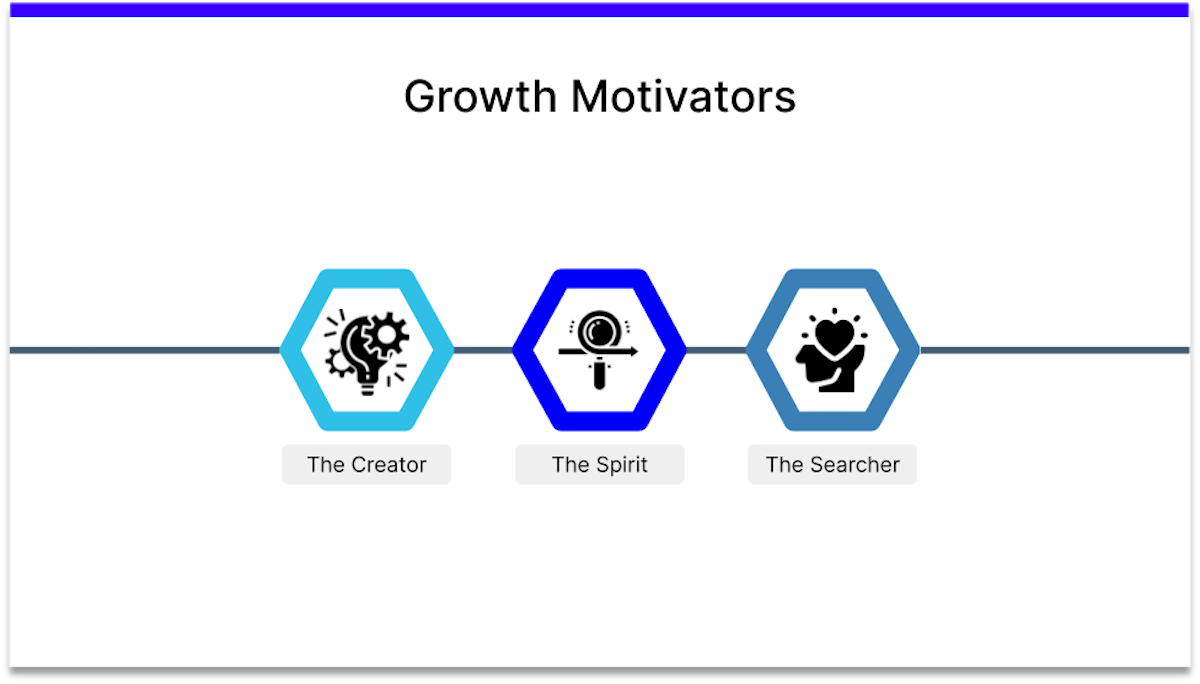 expectancy theory growth motivators