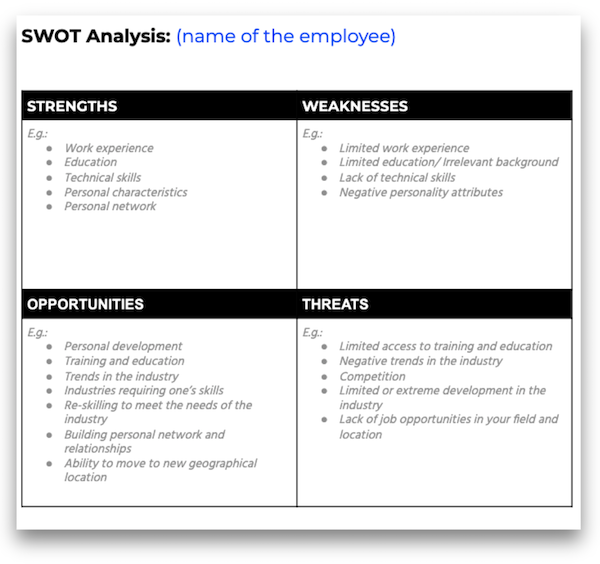 a process for employee strengths and weaknesses