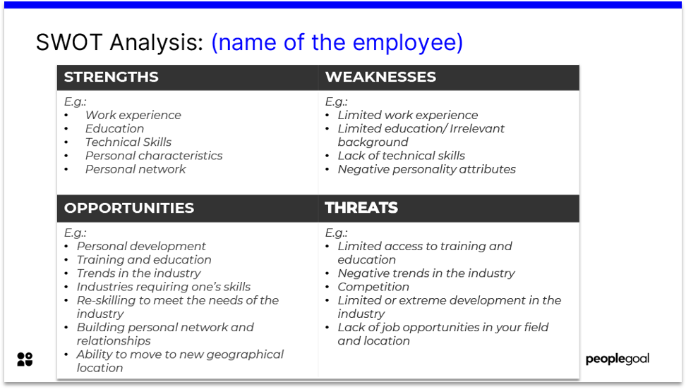 employee strengths and weaknesses