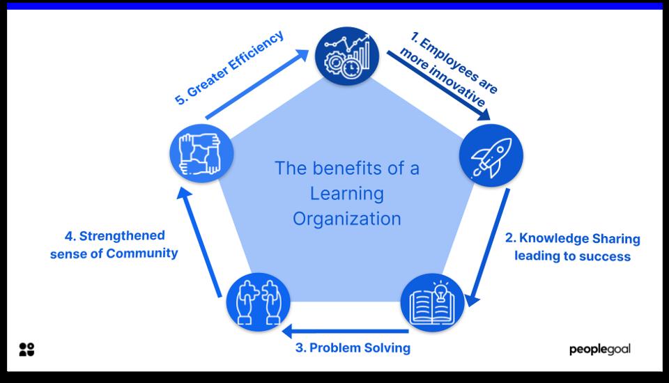 learning organization - benefits