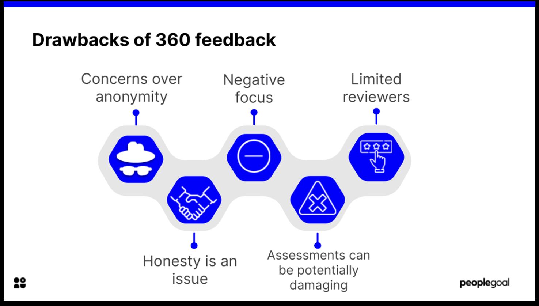 drawbacks of 360 feedback