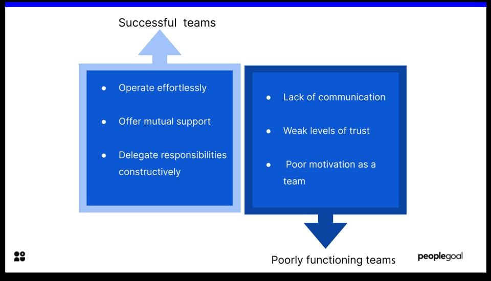 teamwork - beginning