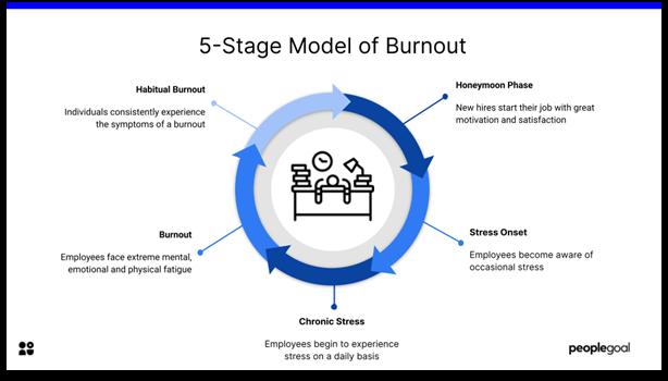burnout - 5 stage model