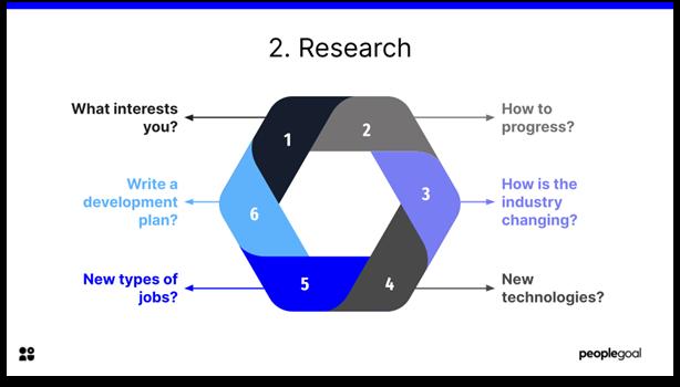 Career Development - research