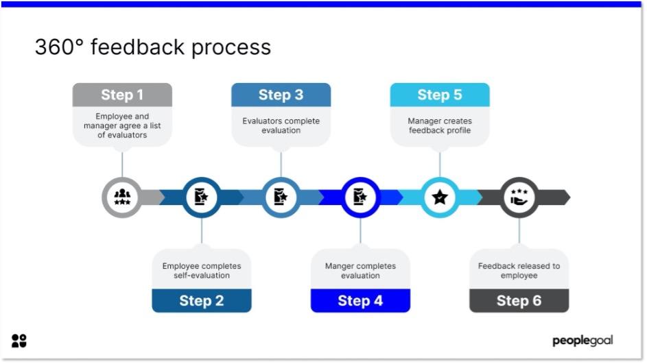 360 feedback process