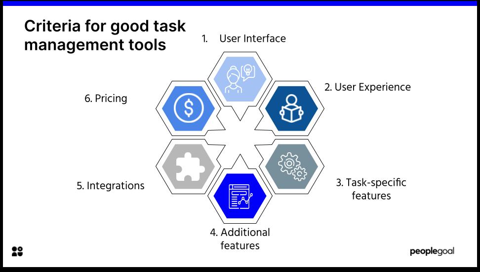 Criteria for good task management tools
