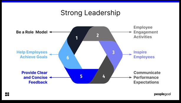 Employee Motivation - Strong Leadership