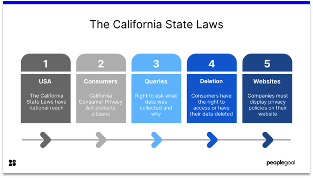 data protection policy - california state laws