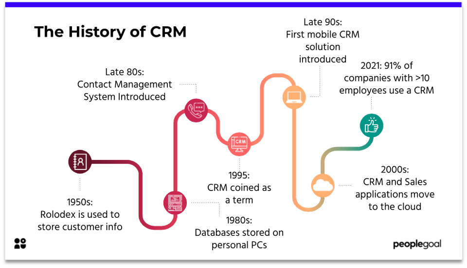 The History of CRM
