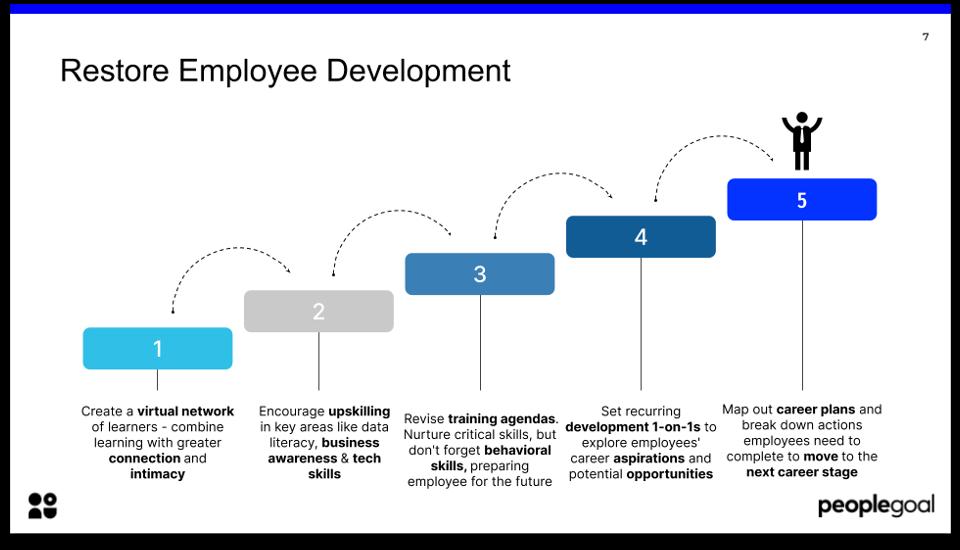 top hr trends 2021 restore employee development