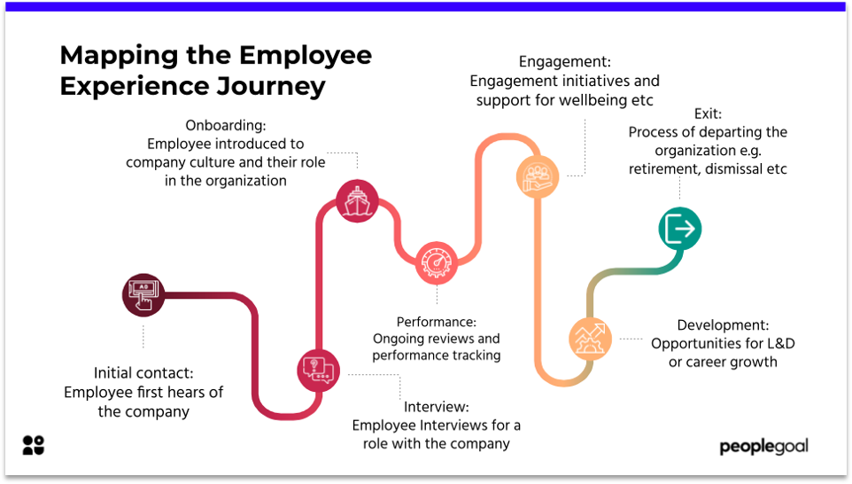 Mapping the Employee Experience Journey