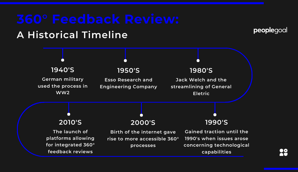 360 Feedback Review A Historical Timeline (2)