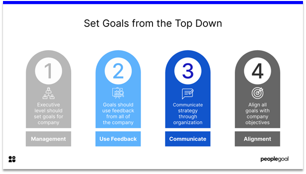 Homeostasis - set goals from the top down