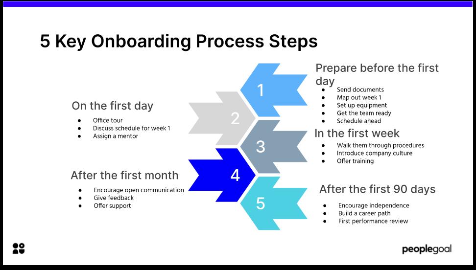5 Key Onboarding Process Steps