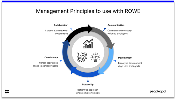 ROWE - management principles to use with ROWE