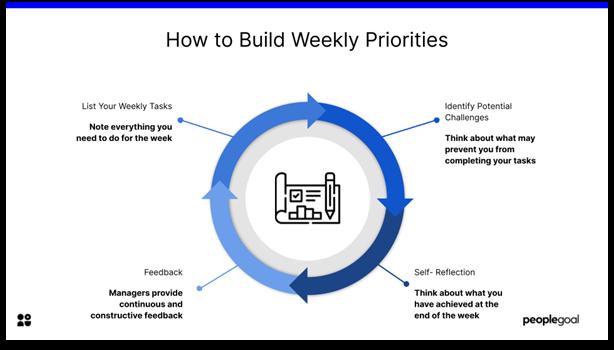 Weekly Priorities template - steps
