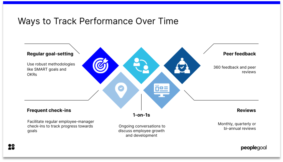 5 tips to improve remote performance reviews track performance over time