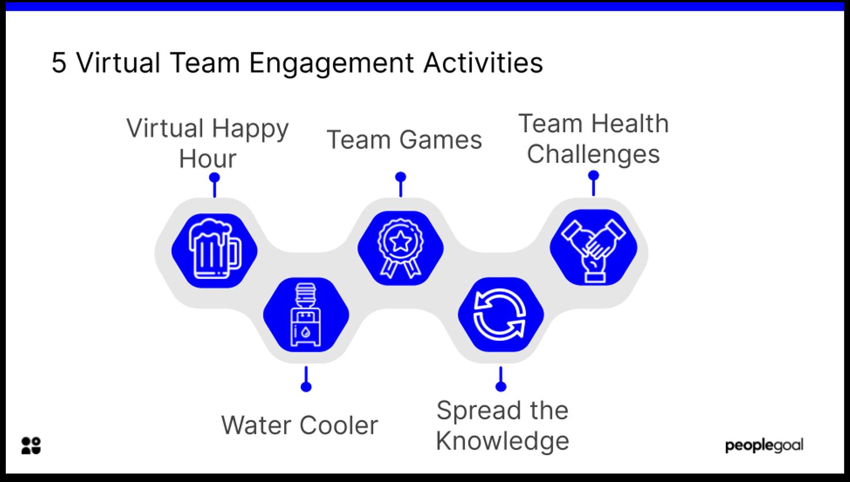 5 team engagement activities