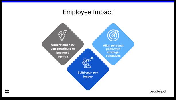 Employee Motivation - Employee Impact