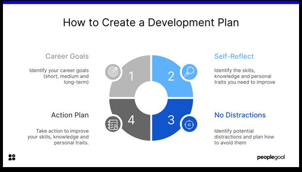 Development Plan template - how to create a development plan