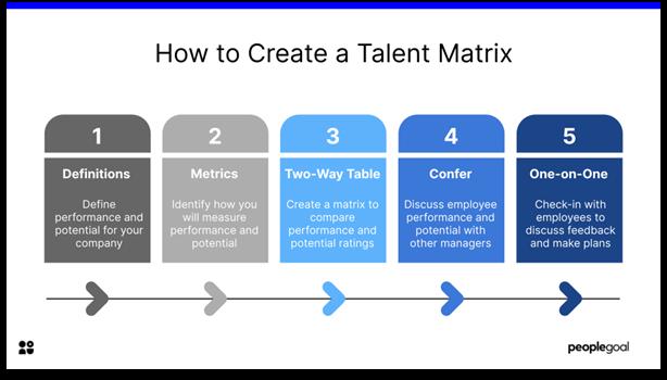 Talent Matrix - how to create a talent matrix