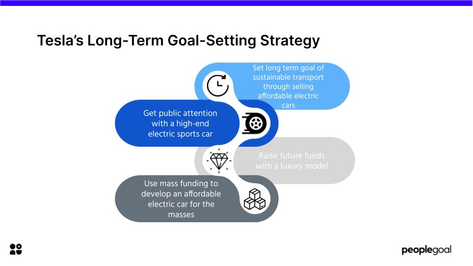 Tesla long term goal setting strategy