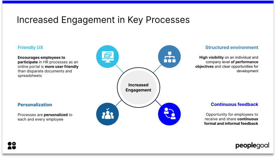 hr tech increased engagement in key processes