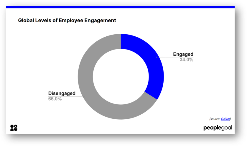 Global Levels of Engagement