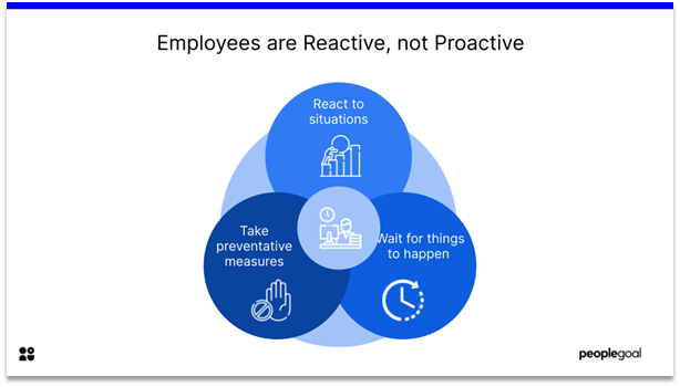 Lack of Motivation - employees are reactive, not proactive