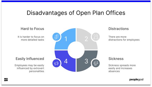 Work Hard - disadvantages of open plan offices