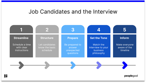 Impressions - job candidates and the interview