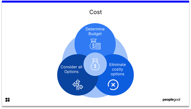 Performance Management Software - cost