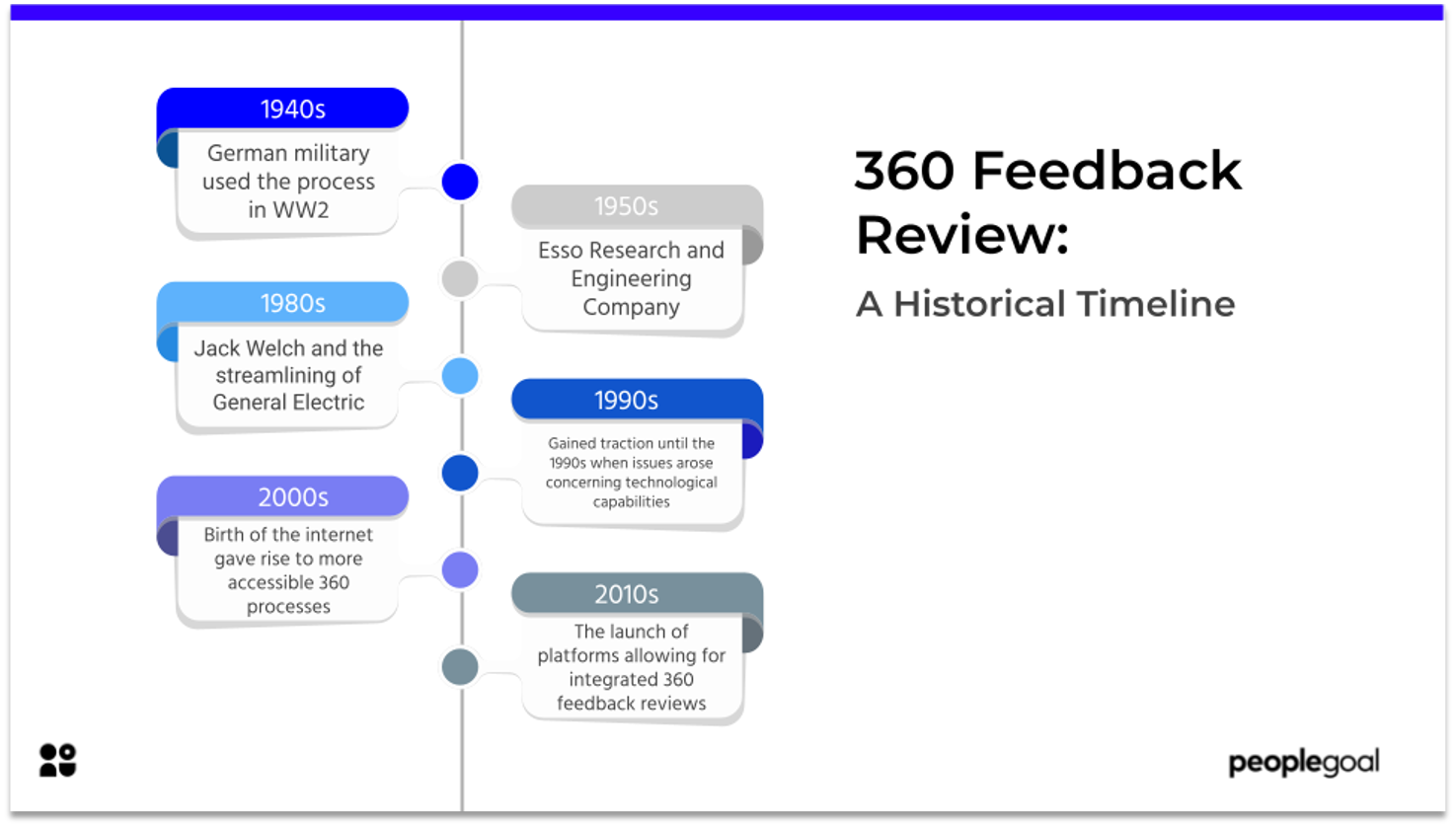 360 feedback review a historical timeline
