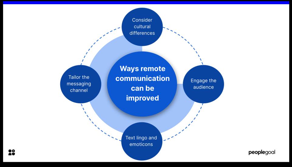 workplace communiction - improve