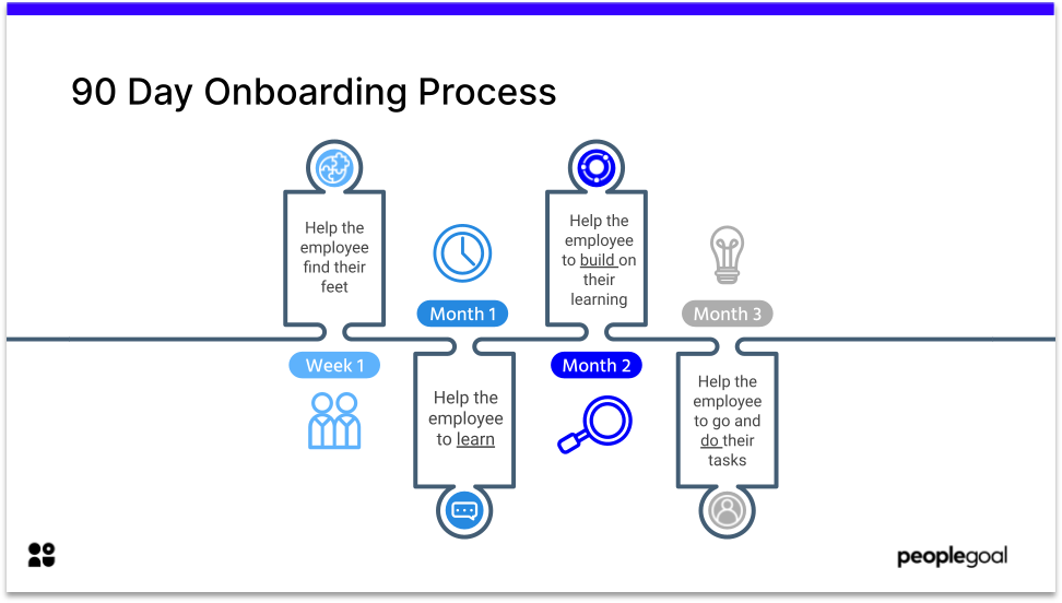 90 day onboarding process