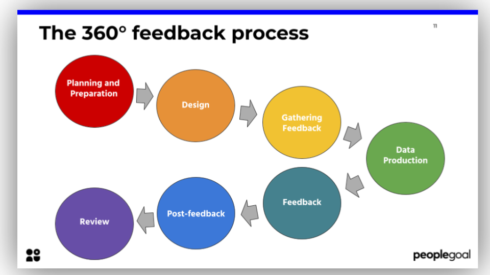 Essential guide to 360 degree feedback