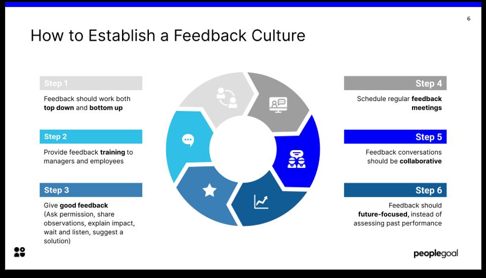 5 tips to improve remote performance reviews establish feedback culture