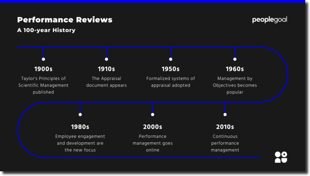 History of Performance Reviews