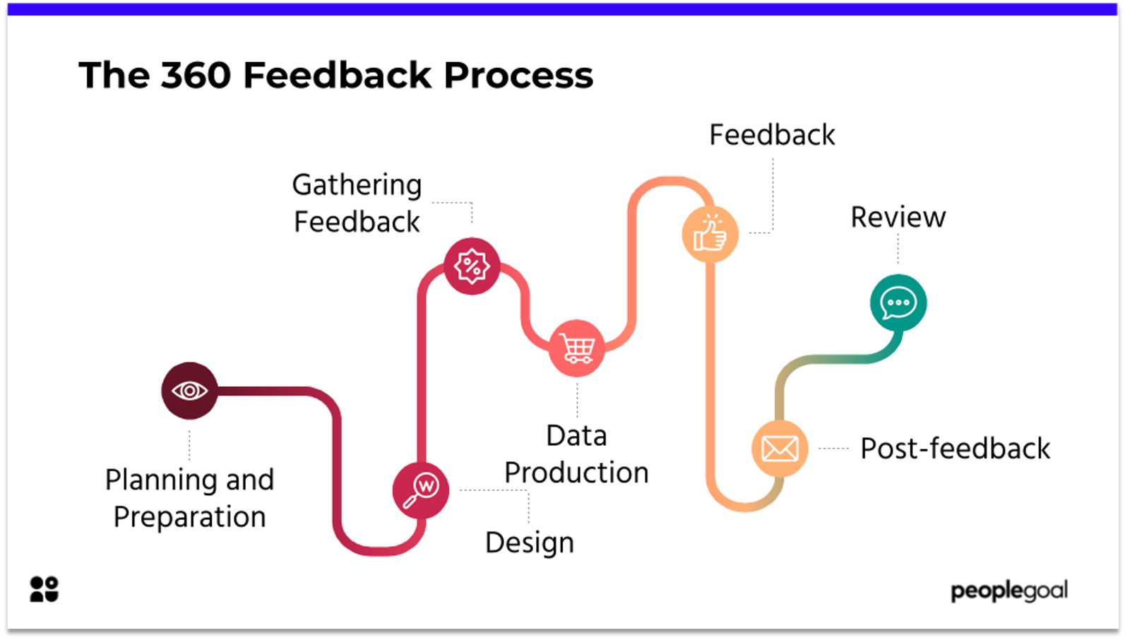 The 360 feedback process