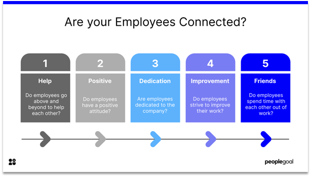 Connected Employees - are your employees connected
