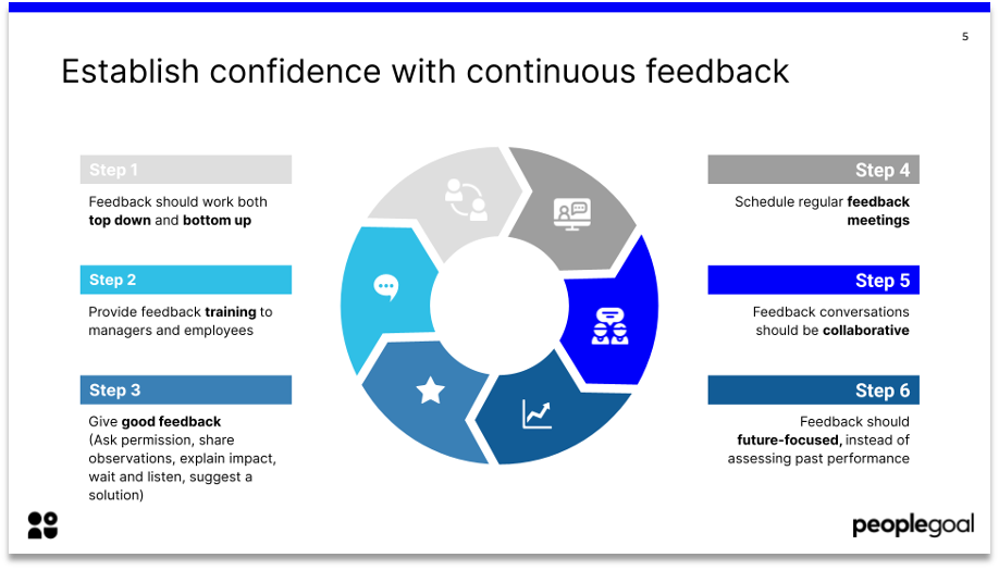 high performance culture continuous feedback